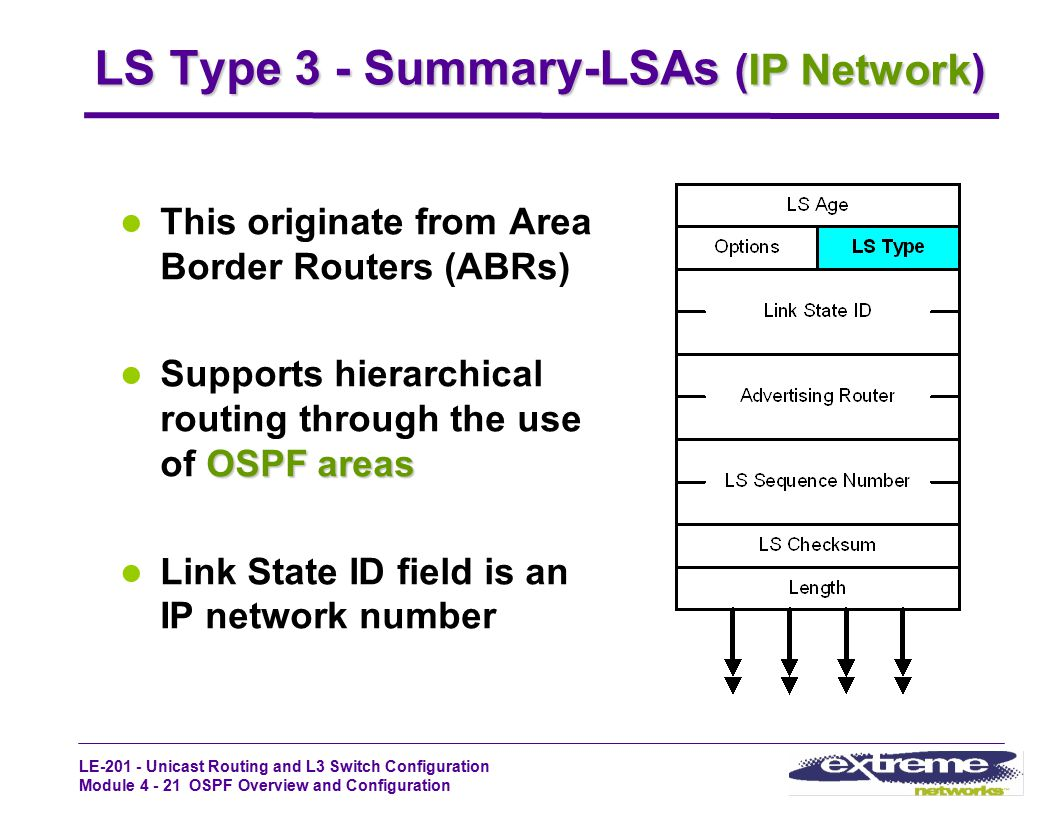 LE-201 - Unicast Routing and L3 Switch Configuration Module 4 - 21 OSPF Overview and Configuration LS Type 3 - Summary-LSAs (IP Network) This originat