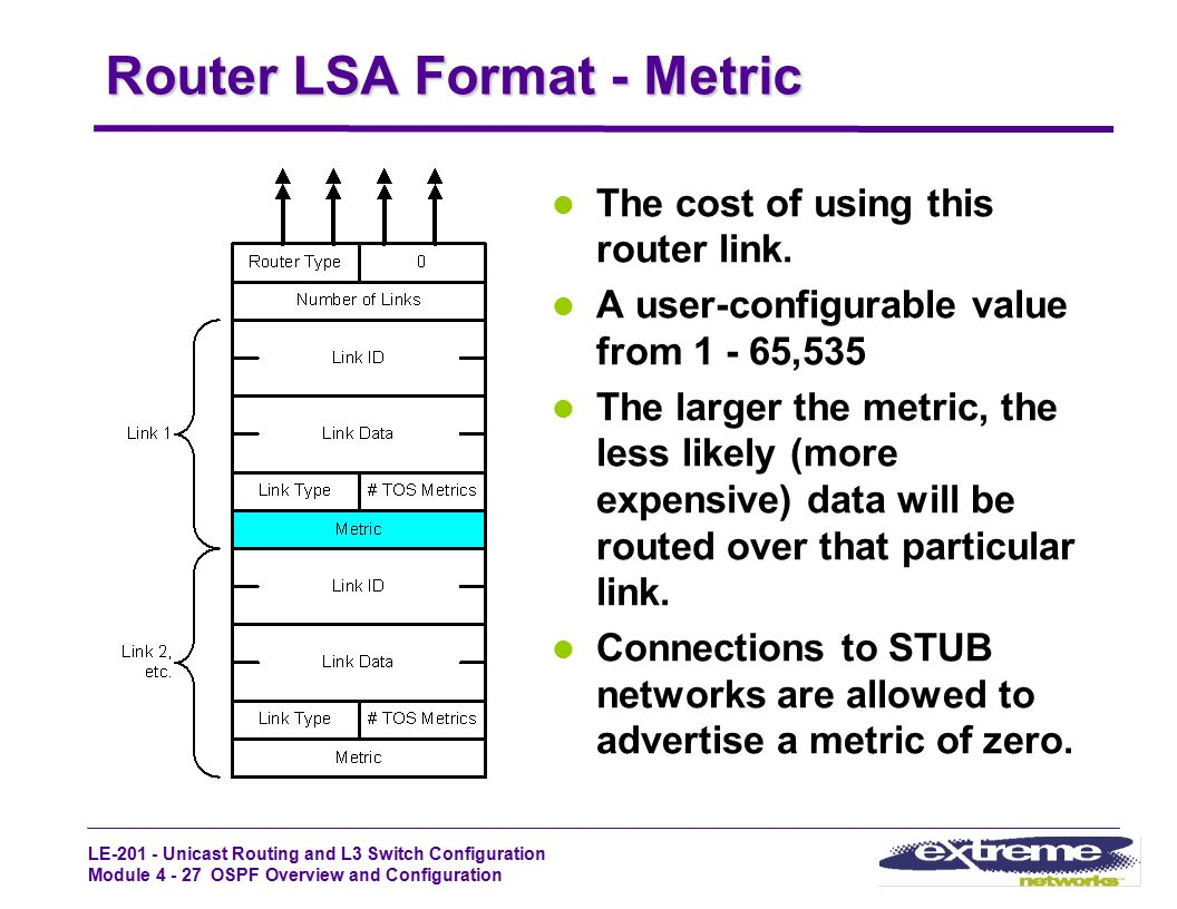 LE-201 - Unicast Routing and L3 Switch Configuration Module 4 - 27 OSPF Overview and Configuration Router LSA Format - Metric The cost of using this r