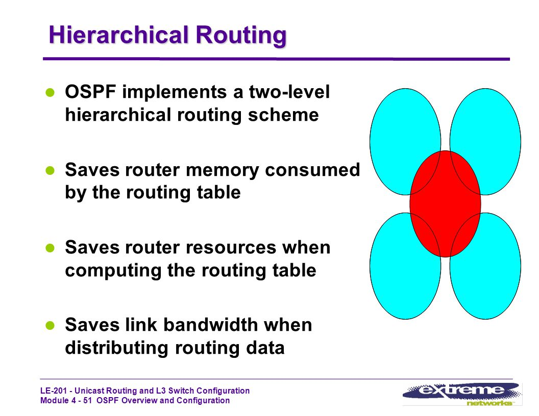 LE-201 - Unicast Routing and L3 Switch Configuration Module 4 - 51 OSPF Overview and Configuration Hierarchical Routing OSPF implements a two-level hi