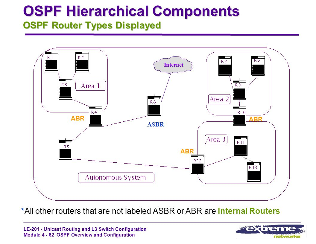LE-201 - Unicast Routing and L3 Switch Configuration Module 4 - 62 OSPF Overview and Configuration OSPF Hierarchical Components OSPF Router Types Disp
