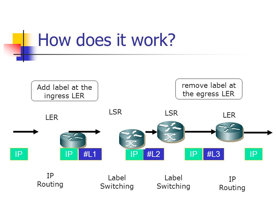 Terminology LSR - Routers that support MPLS are called Label Switch Router LER - LSR at the edge of the network is called Label Edge Router (a.k.a Edge LSR) Ingress LER is responsible for adding labels to unlabeled IP packets.