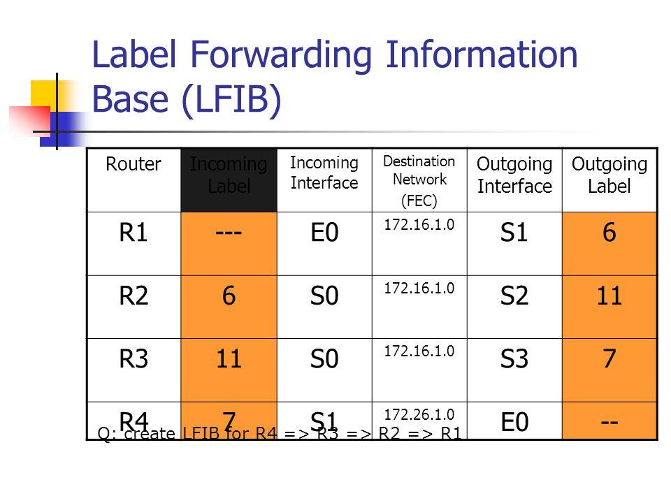 MPLS Operation Label Path: R1 => R2 => R3 => R4