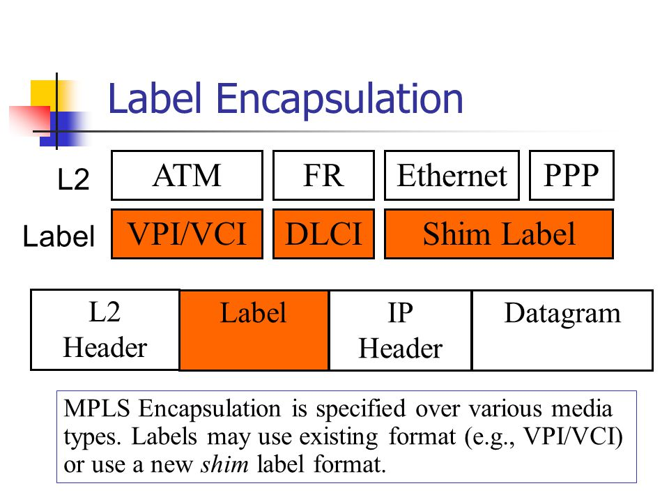 Label Encapsulation Label information can be carried in a packet in a variety of ways: A small, shim label header inserted between the Layer 2 and network layer headers.