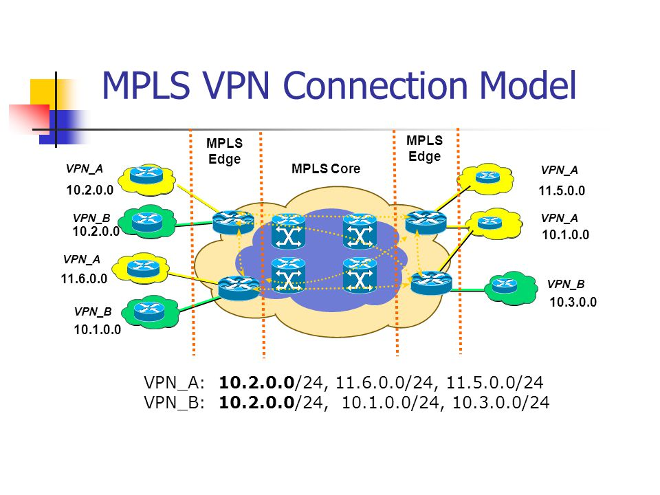 MPLS-based VPN One of most popular MPLS applications is the implementation of VPN.