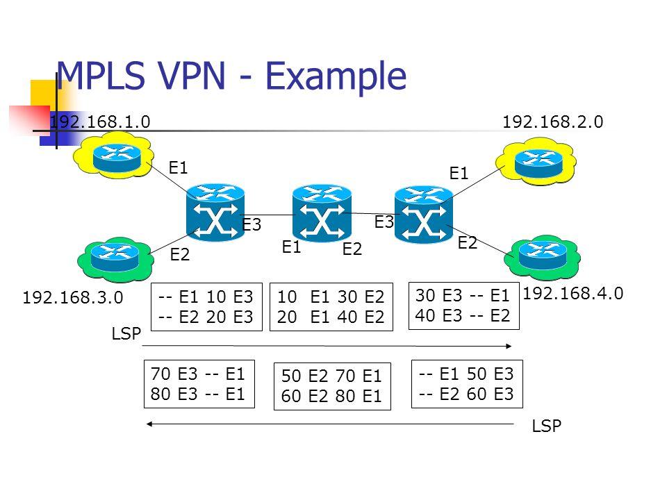 MPLS VPN Connection Model VPN_A VPN_B 10.3.0.0 10.1.0.0 11.5.0.0 VPN_A VPN_B 10.1.0.0 10.2.0.0 11.6.0.0 VPN_A 10.2.0.0 MPLS Core VPN_A: 10.2.0.0/24, 1