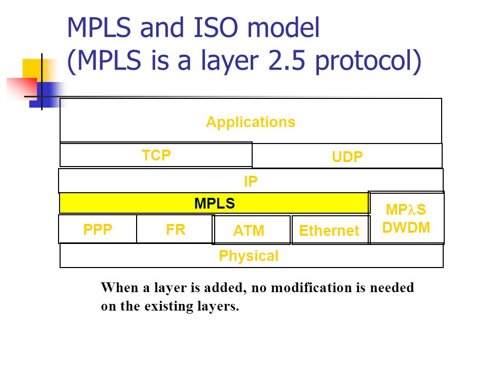 MPLS History IP over ATM IP Switching by Ipsilon Cell Switching Router (CSR) by Toshiba Tag switching by Cisco Aggregate Route-based IP Switching (IBM) IETF – MPLS http://www.ietf.org/html.charters/mpls-charter.html RFC3031 – MPLS Architecture RFC2702 – Requirements for TE over MPLS RFC3036 – LDP Specification