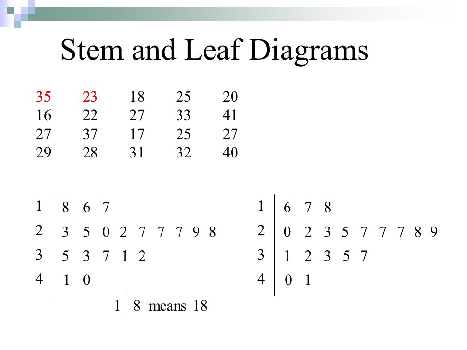 Stem and Leaf Diagrams 3523182520 1622273341 2737172527 2928313240 12341234 35 5 23 3 8 50 6 27 3 1 7 7 7 798 12 0 12341234 1 0 6 23 7 57 2 0 7 3 8 789 57 1 1 8 means 18