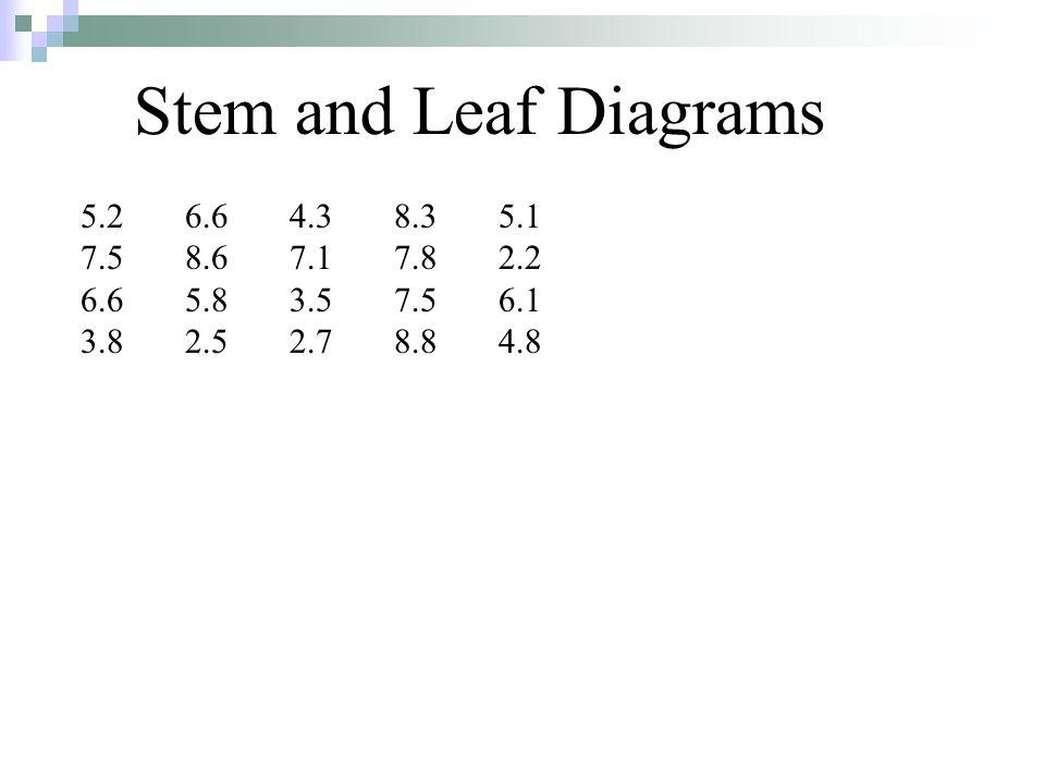 Stem and Leaf Diagrams 5.26.64.38.35.1 7.58.67.17.82.2 6.65.83.57.56.1 3.82.52.78.84.8