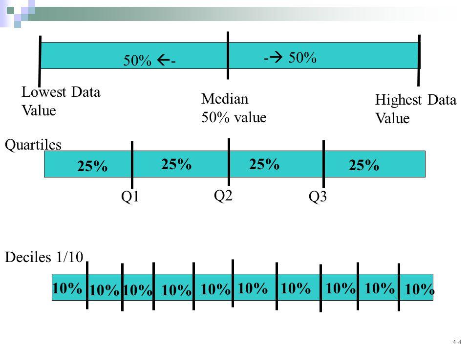 4-4 Median 50% value -  50% 50%  - 25% Q1 Q2 Q3 Quartiles 10% Deciles 1/10 10% Lowest Data Value Highest Data Value