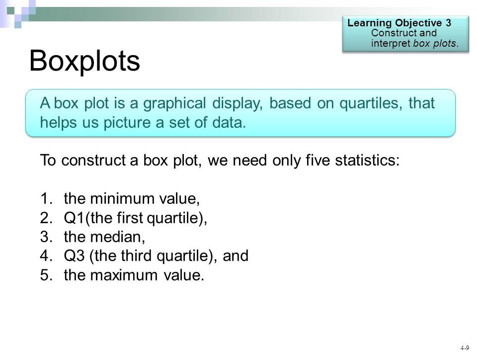 4-9 Boxplots Learning Objective 3 Construct and interpret box plots.