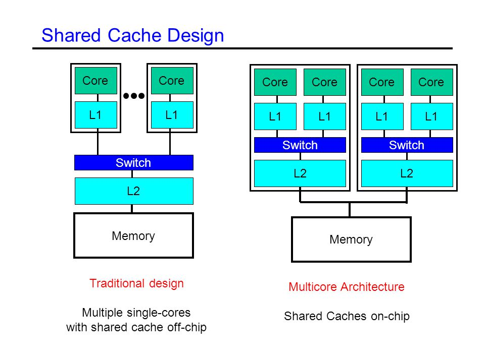Shared Cache Design Memory Core L1 L2 Switch Memory Core L1 L2 Switch Traditional design Multiple single-cores with shared cache off-chip Core L1 L2 Switch Multicore Architecture Shared Caches on-chip