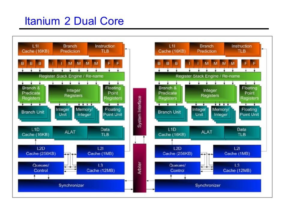 Itanium 2 Dual Core