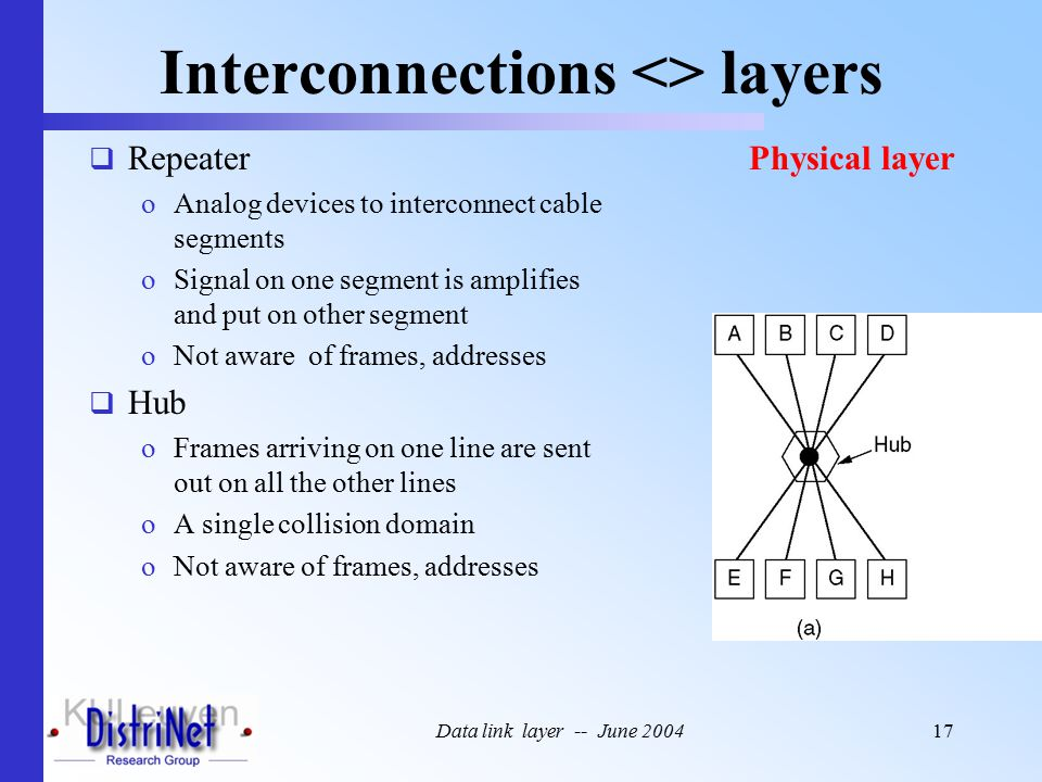 Data link layer -- June 200417 Interconnections <> layers  Repeater oAnalog devices to interconnect cable segments oSignal on one segment is amplifies and put on other segment oNot aware of frames, addresses  Hub oFrames arriving on one line are sent out on all the other lines oA single collision domain oNot aware of frames, addresses Physical layer