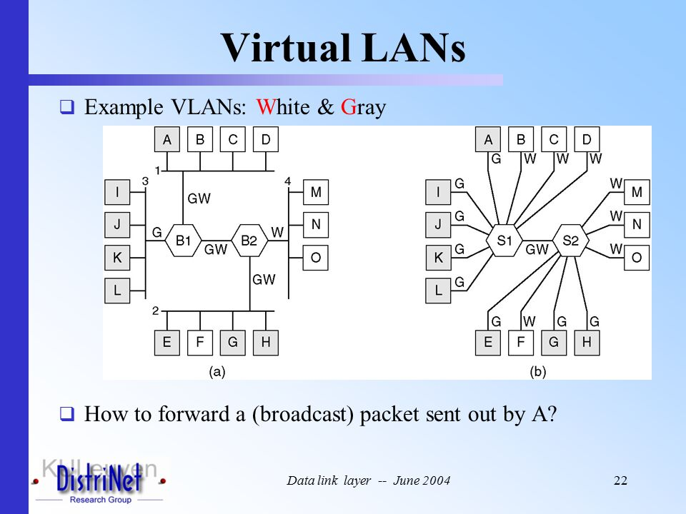 Data link layer -- June 200422 Virtual LANs  Example VLANs: White & Gray  How to forward a (broadcast) packet sent out by A