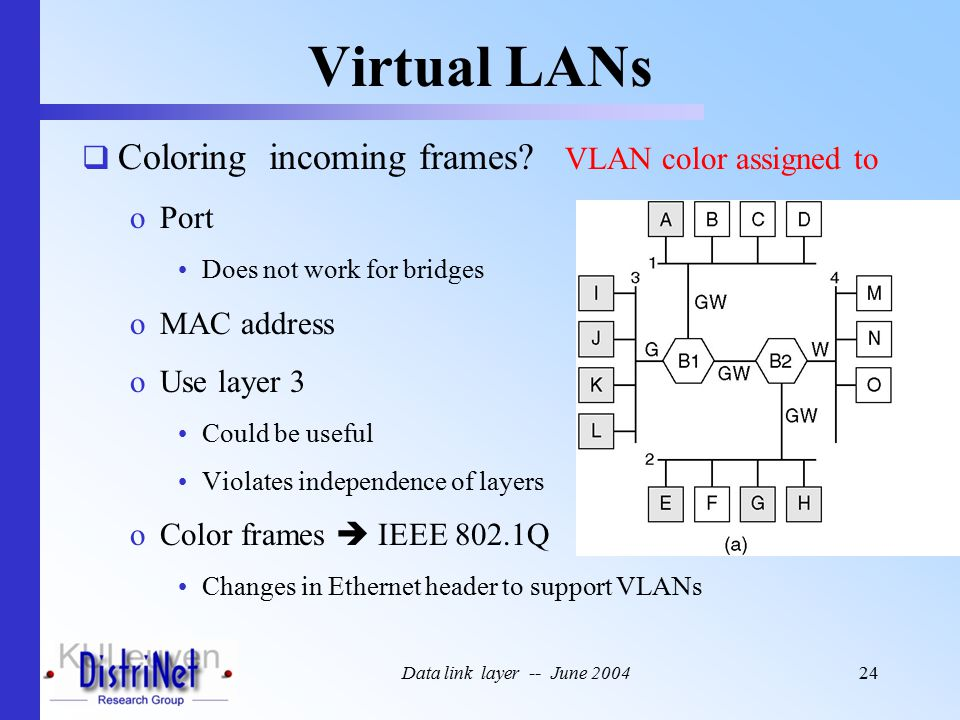 Data link layer -- June 200424 Virtual LANs  Coloring incoming frames.