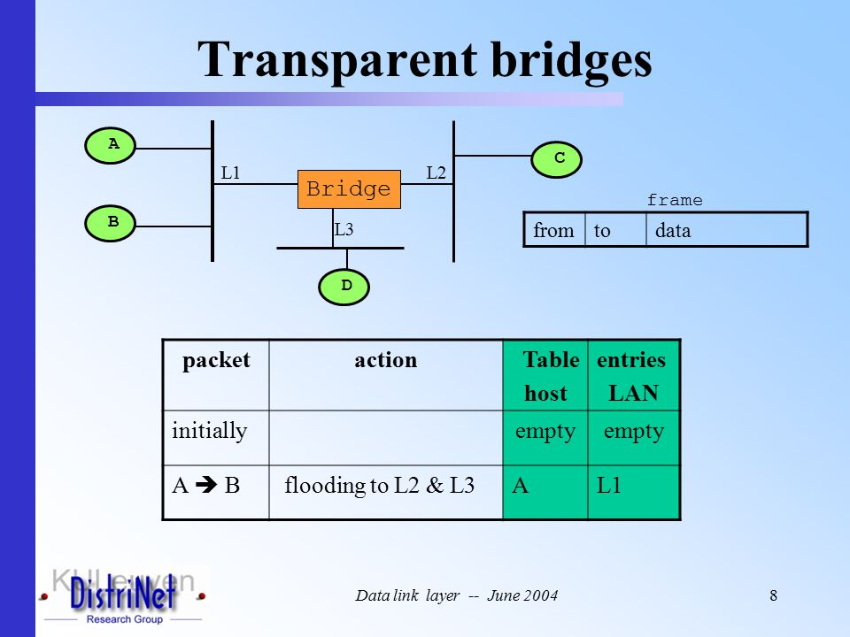 Data link layer -- June 20048 Transparent bridges A B C Bridge L1L2 fromtodata frame D L3 packetactionTable host entries LAN initiallyempty A  B flooding to L2 & L3AL1