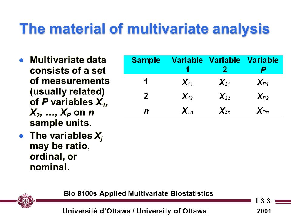 Université d'Ottawa / University of Ottawa 2001 Bio 8100s Applied Multivariate Biostatistics L3.24 Multivariate variance: effects of correlations among variables l Correlations between pairs of variables reduce the volume occupied by sample points… l …and hence, reduce the multivariate variance.