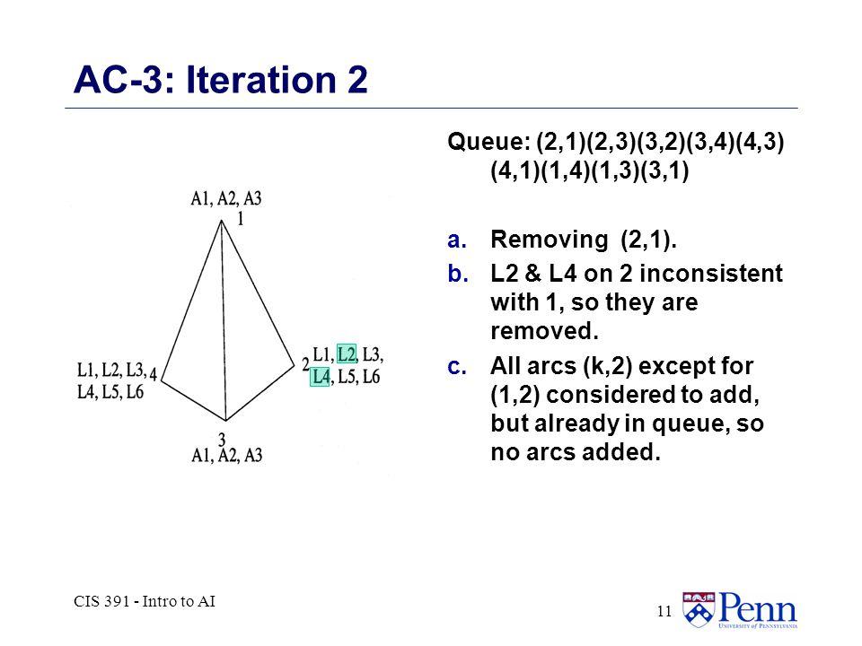 CIS 391 - Intro to AI 11 AC-3: Iteration 2 Queue: (2,1)(2,3)(3,2)(3,4)(4,3) (4,1)(1,4)(1,3)(3,1) a.Removing (2,1).