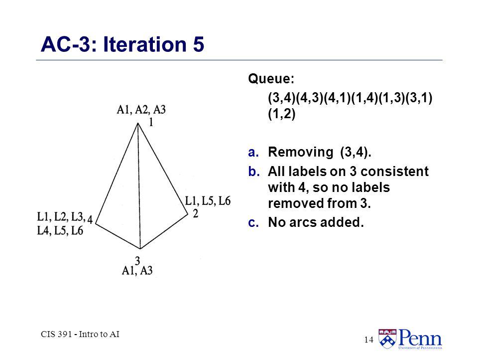 CIS 391 - Intro to AI 14 AC-3: Iteration 5 Queue: (3,4)(4,3)(4,1)(1,4)(1,3)(3,1) (1,2) a.Removing (3,4).