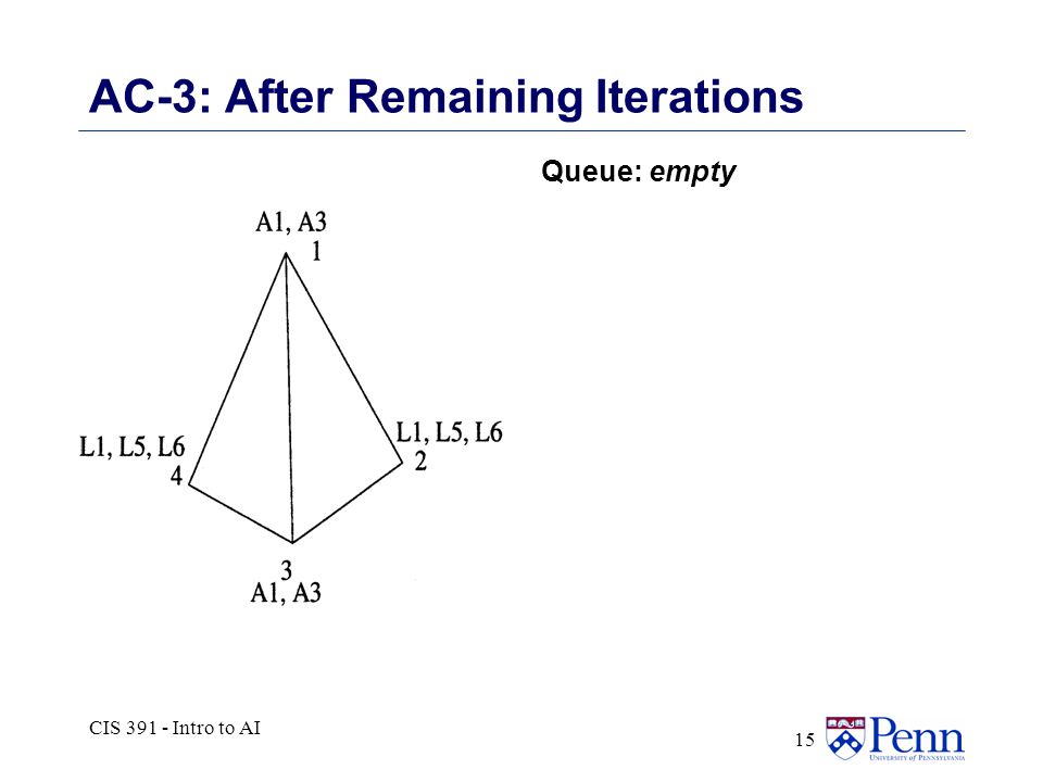 CIS 391 - Intro to AI 15 AC-3: After Remaining Iterations Queue: empty