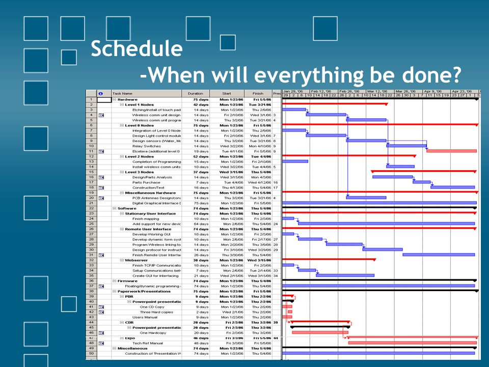 iHome Security & Automation System19 Schedule -When will everything be done