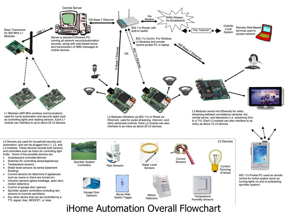 iHome Security & Automation System4 iHome Automation Overall Flowchart