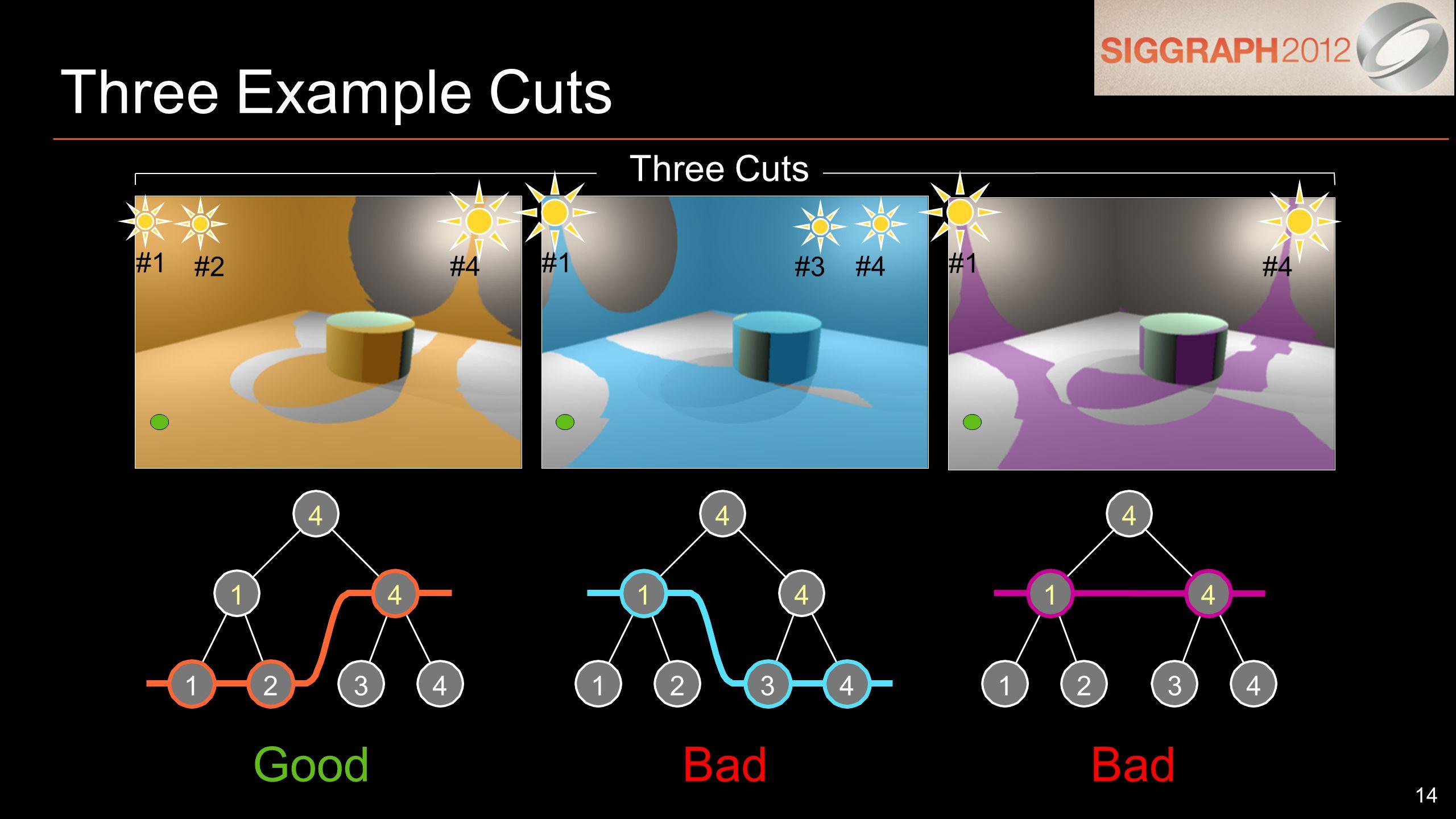 14 Three Example Cuts 1234 14 4 1234 14 4 1234 14 4 Three Cuts #1 #2 #4 #1 #3 #4 #1 #4 GoodBad