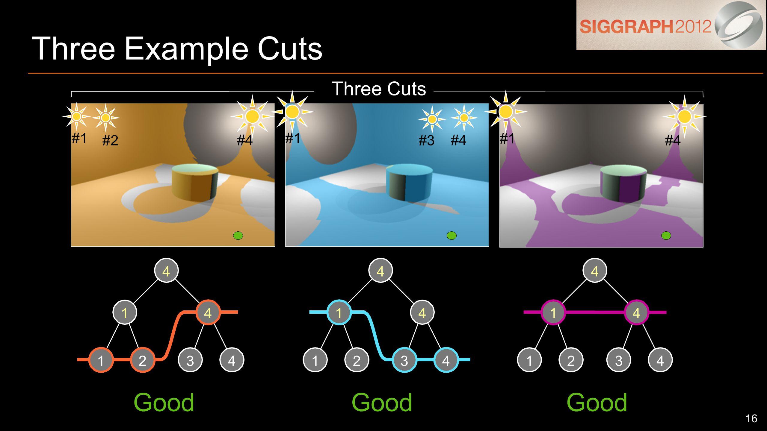 16 Three Example Cuts 1234 14 4 1234 14 4 1234 14 4 Three Cuts #1 #2 #4 #1 #3 #4 #1 #4 Good