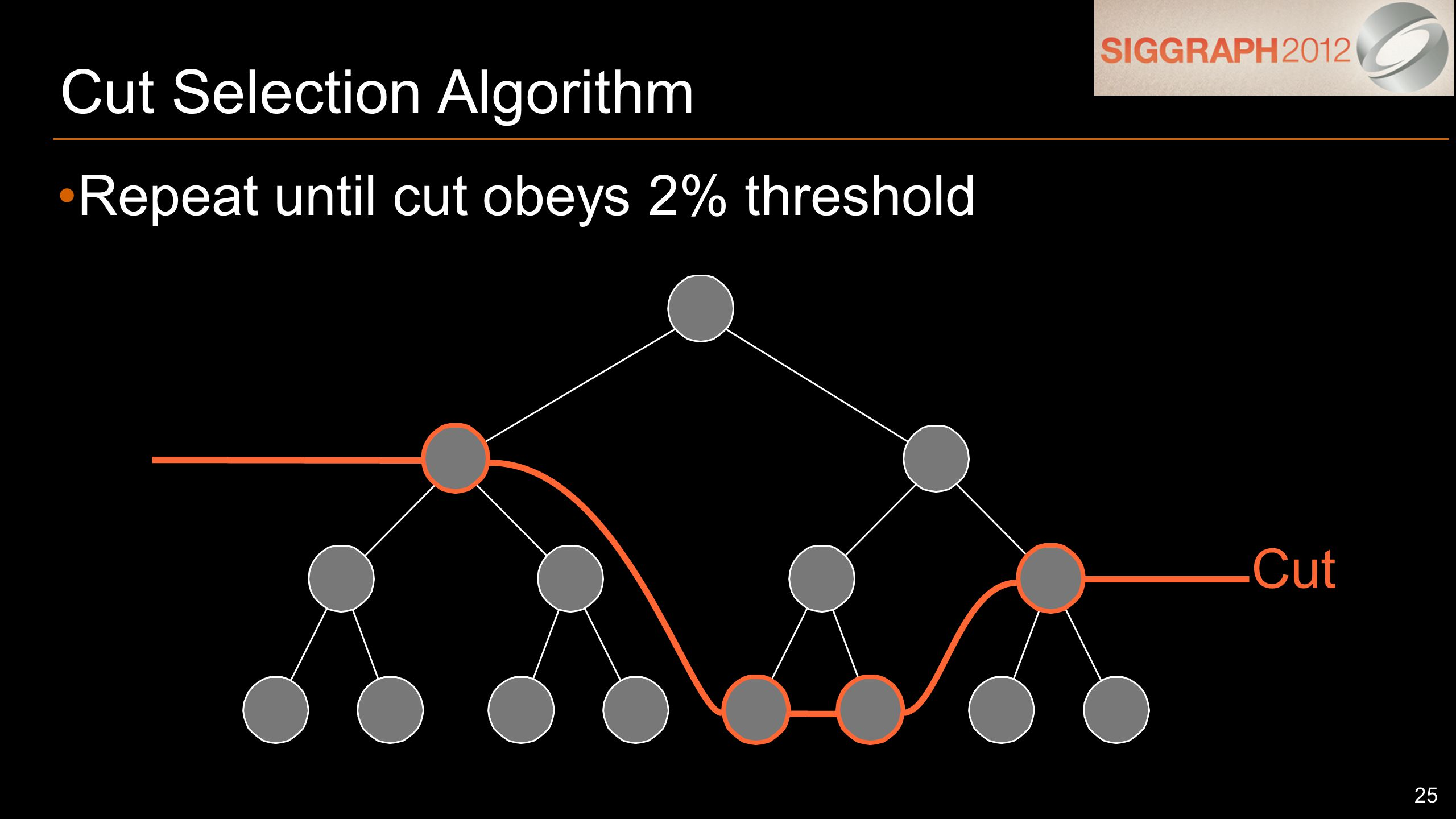 25 Cut Selection Algorithm Repeat until cut obeys 2% threshold Cut