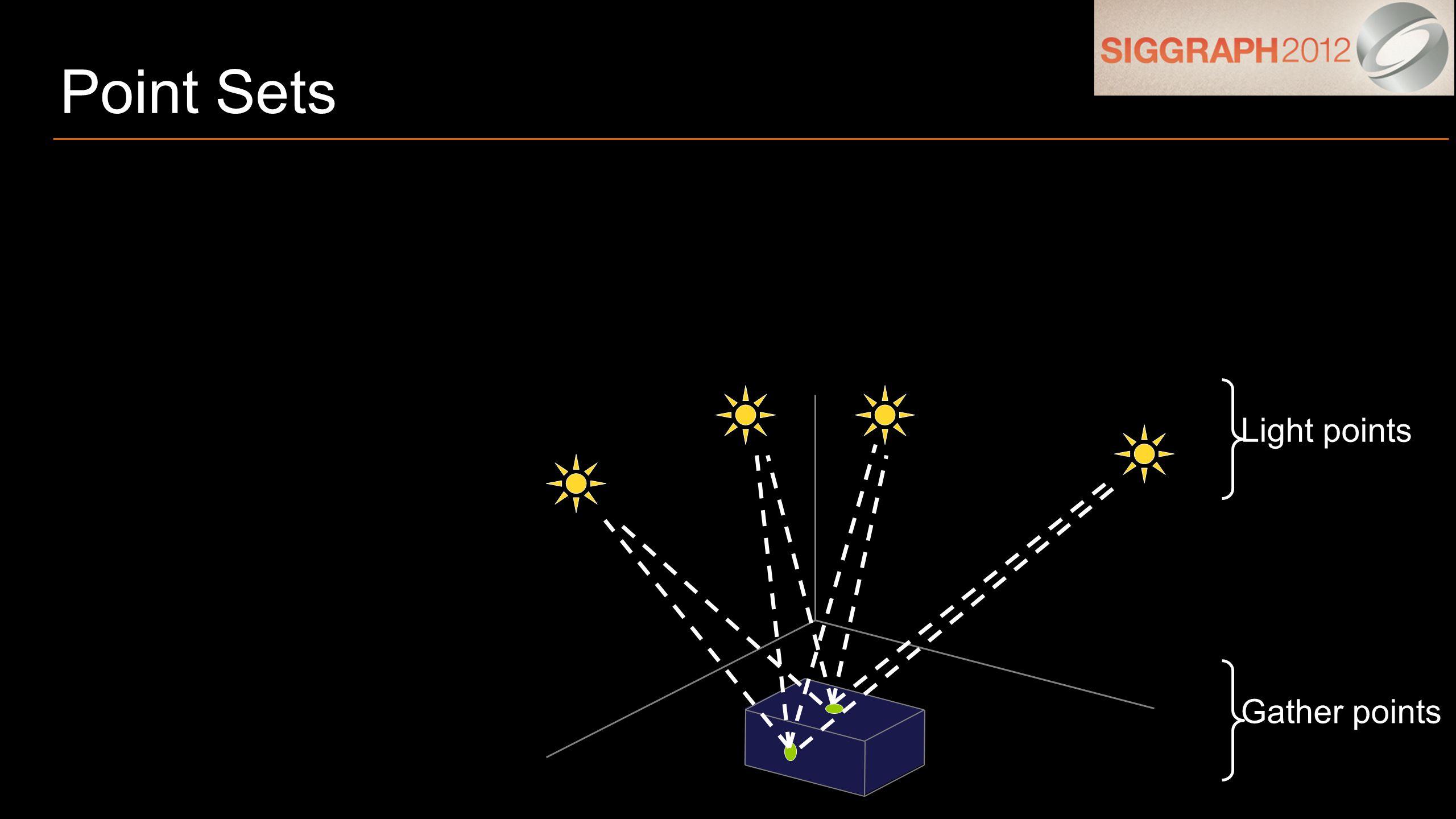 Point Sets Light points Gather points