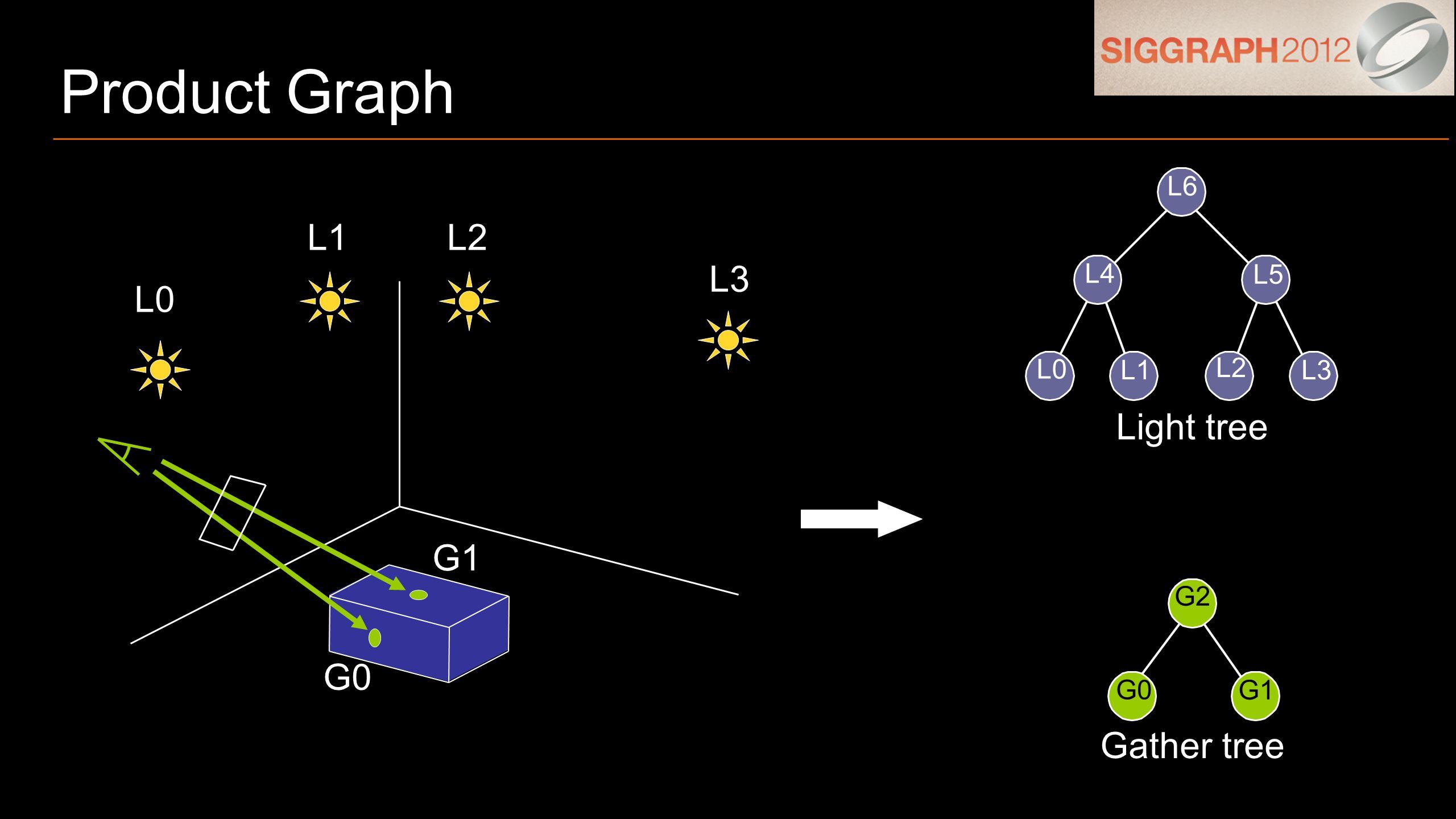 Product Graph Light tree Gather tree L0 L1 L2 L3 L4 L5 L6 G1 G0 G2 L0 L1L2 L3 G0 G1