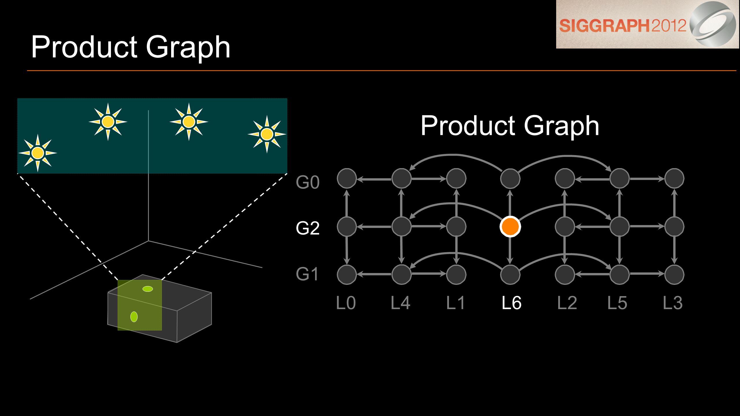 Product Graph G1 G0 G2 L0L4L1L6L2L5L3 Product Graph