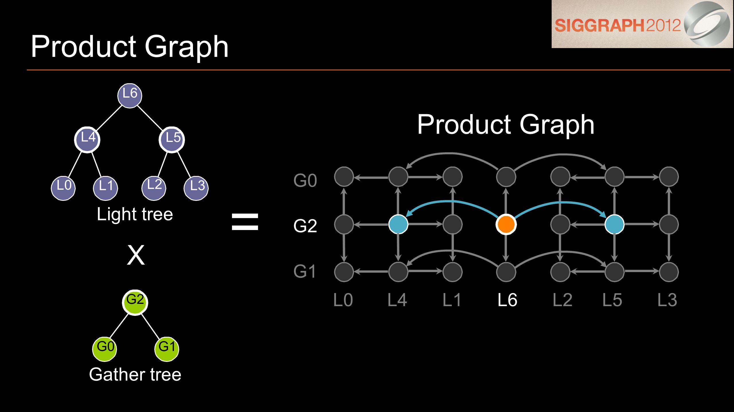 G1 G0 G2 L0L4L1L6L2L5L3 Product Graph = Light tree Gather tree L0 L1 L2 L3 L4 L5 L6 G1 G0 G2 X