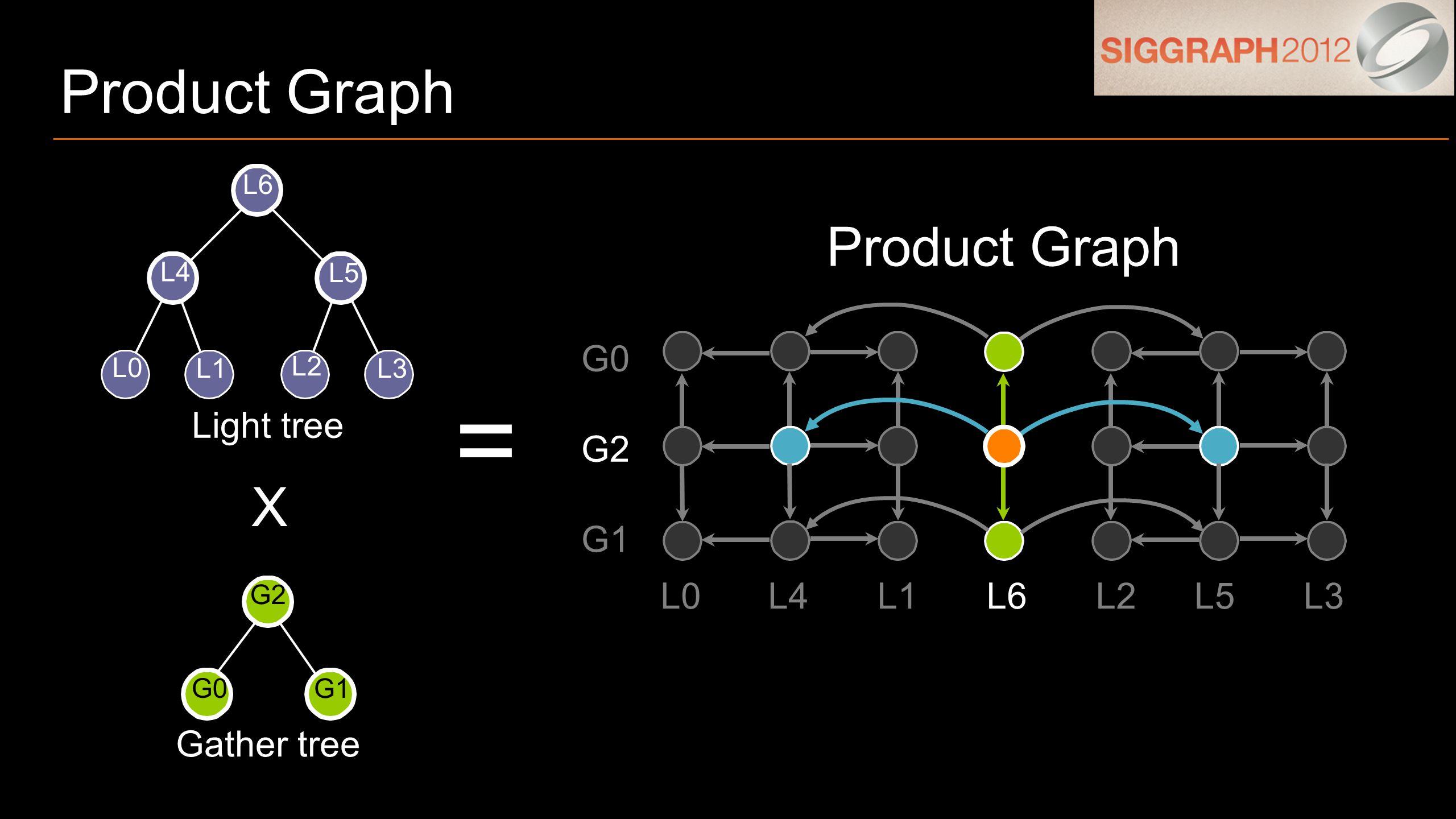 Product Graph = G1 G0 G2 L0L4L1L6L2L5L3 Product Graph Light tree Gather tree L0 L1 L2 L3 L4 L5 L6 G1 G0 G2 X