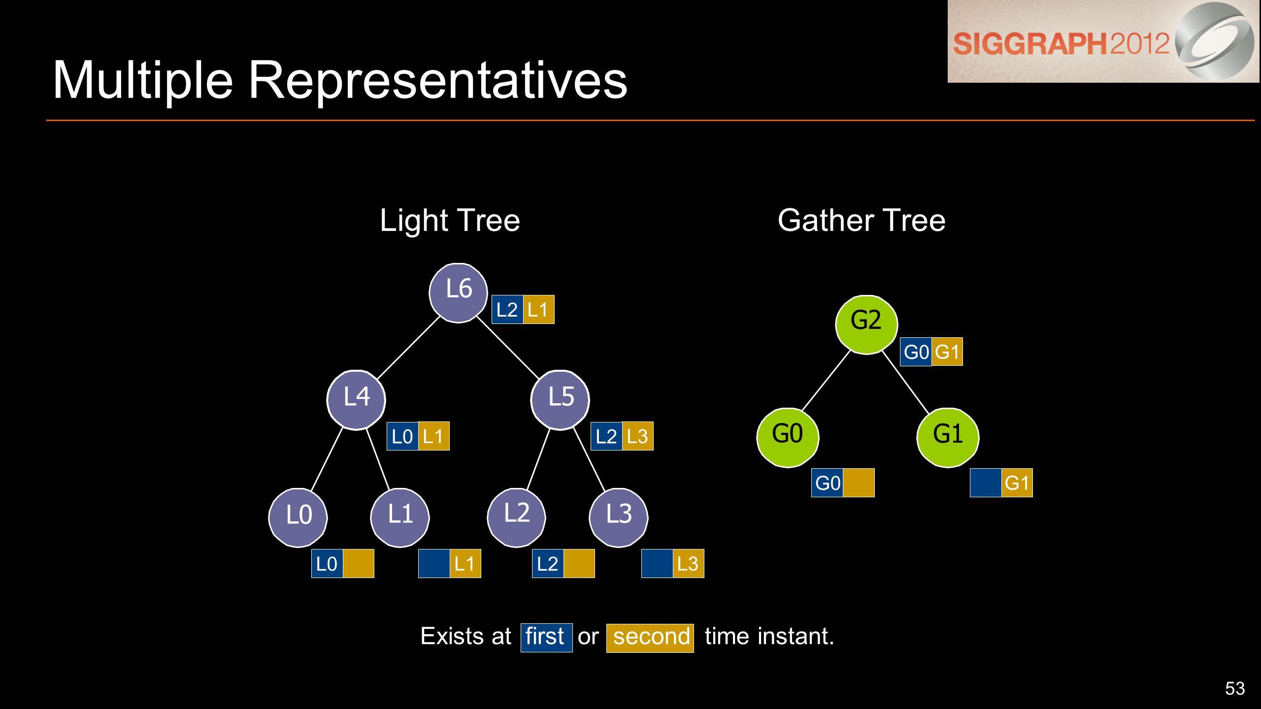 53 Multiple Representatives L0 L1 L2 L3 L4L5 L6 G1 G0 G2 Exists at first or second time instant.