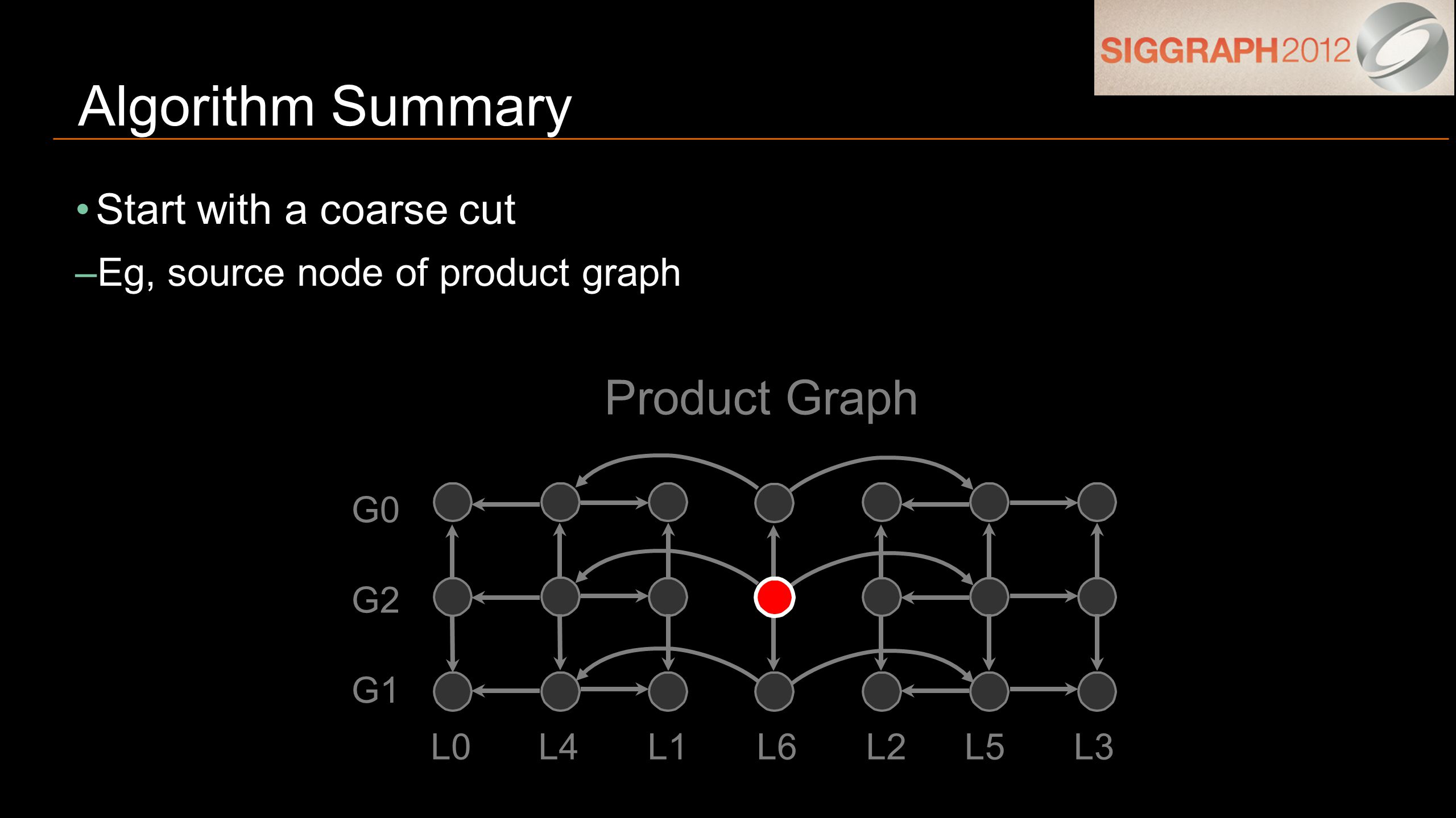 Start with a coarse cut –Eg, source node of product graph Algorithm Summary G1 G0 G2 L0L4L1L6L2L5L3 Product Graph