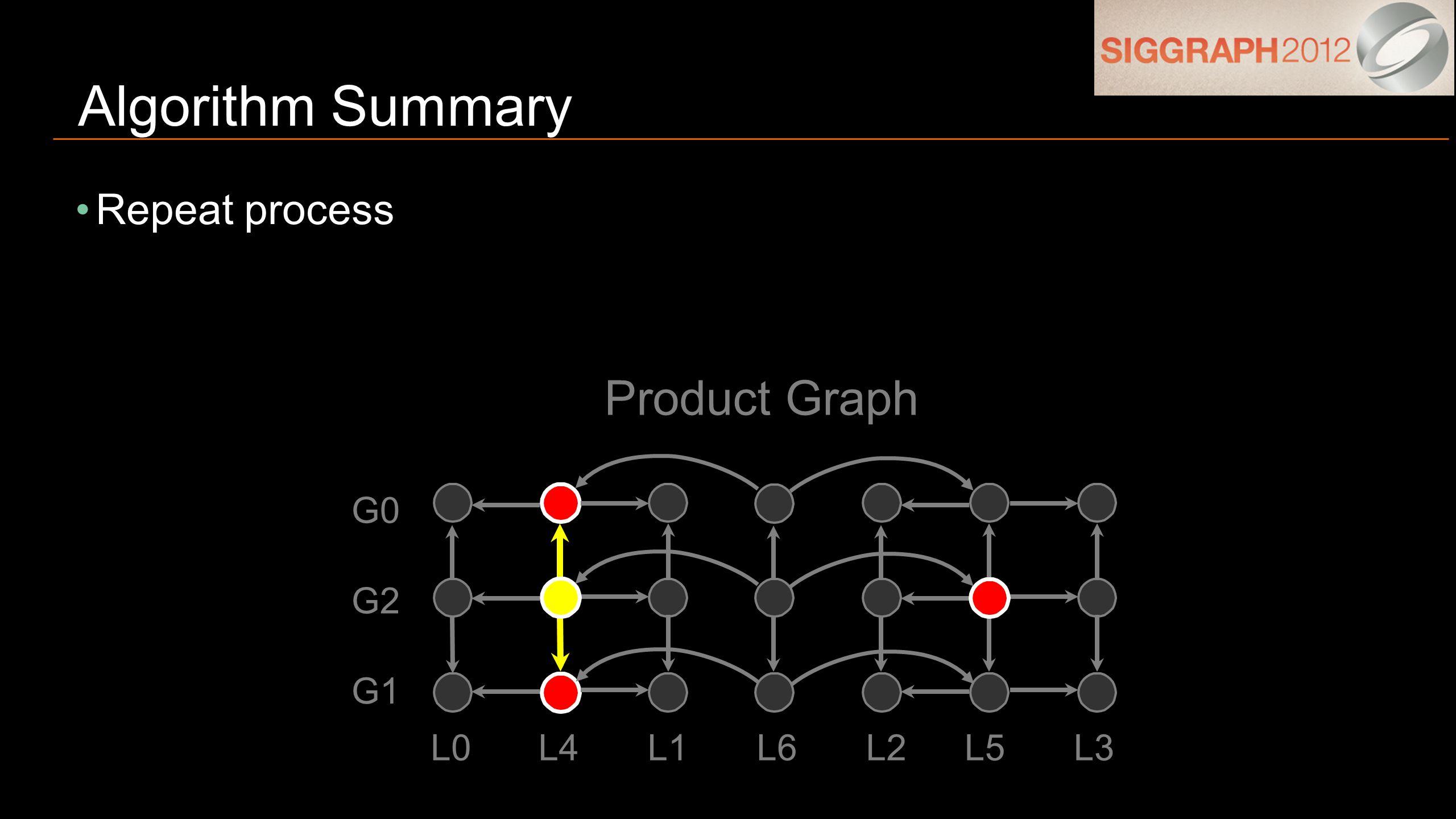 Repeat process Algorithm Summary G1 G0 G2 L0L4L1L6L2L5L3 Product Graph