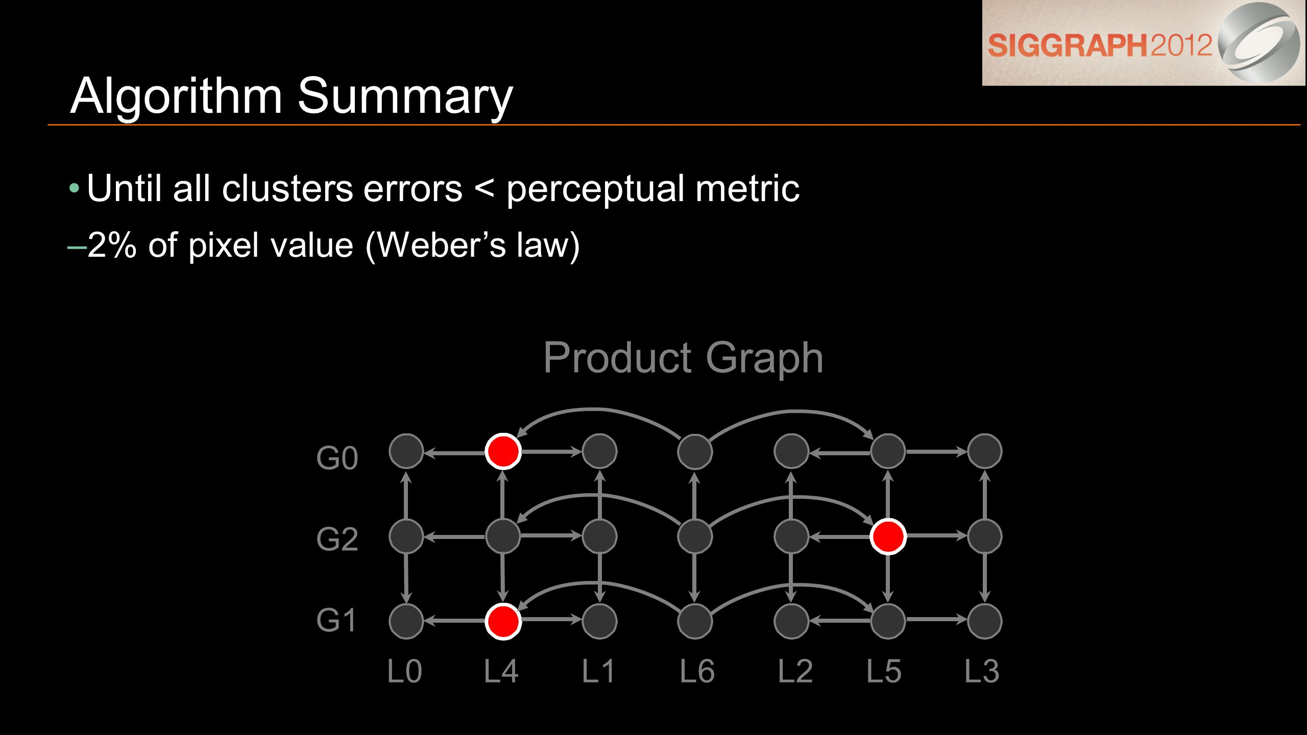 Until all clusters errors < perceptual metric –2% of pixel value (Weber's law) Algorithm Summary G1 G0 G2 L0L4L1L6L2L5L3 Product Graph
