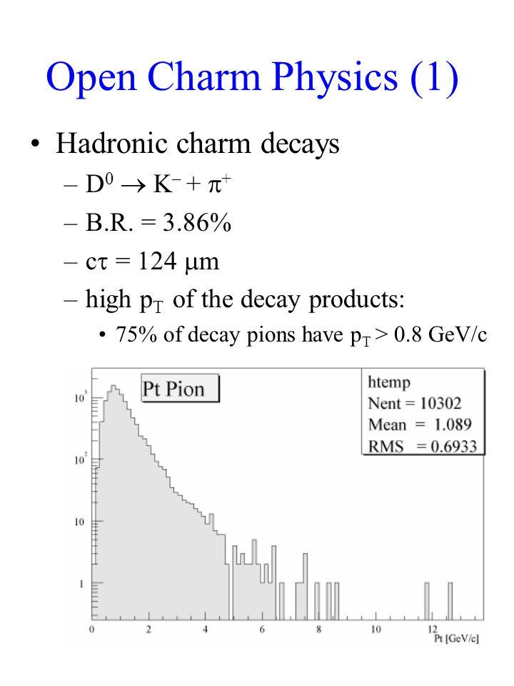Open Charm Physics (1) Hadronic charm decays –D 0  K – +  + –B.R.