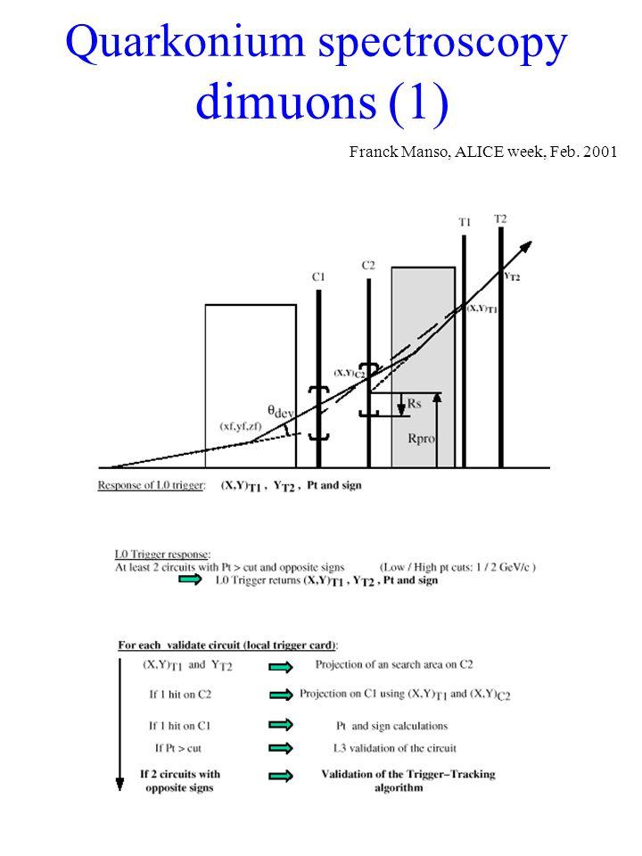 Quarkonium spectroscopy dimuons (1) Franck Manso, ALICE week, Feb. 2001
