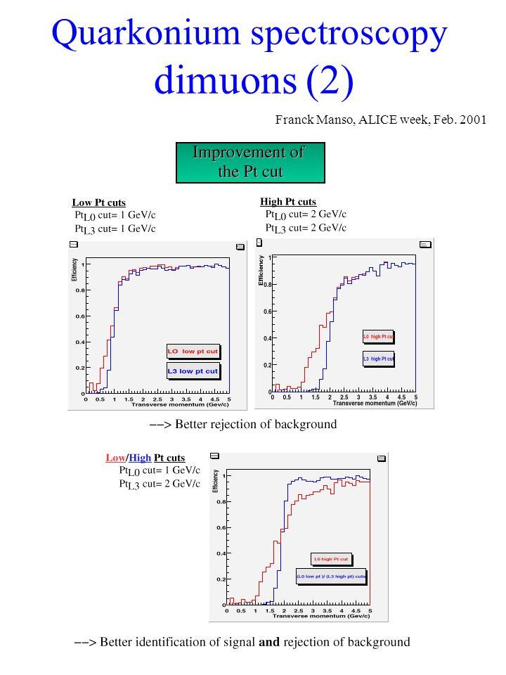 Quarkonium spectroscopy dimuons (2) Franck Manso, ALICE week, Feb. 2001