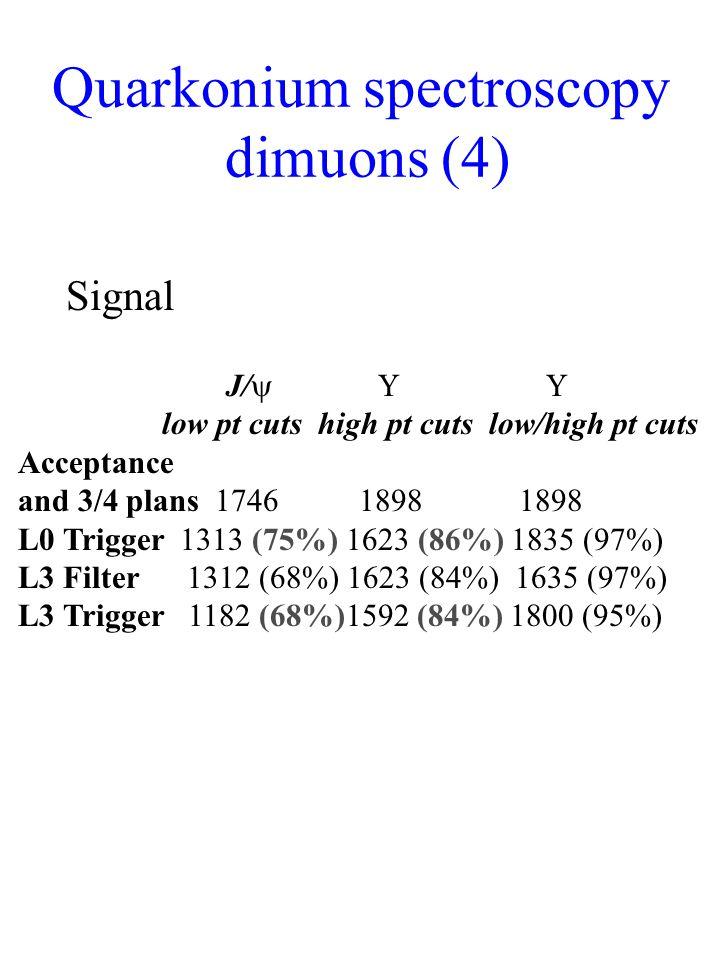 J/  low pt cuts high pt cuts low/high pt cuts Acceptance and 3/4 plans 1746 1898 1898 L0 Trigger 1313 (75%) 1623 (86%) 1835 (97%) L3 Filter 1312 (68%) 1623 (84%) 1635 (97%) L3 Trigger 1182 (68%)1592 (84%) 1800 (95%) Quarkonium spectroscopy dimuons (4) Signal