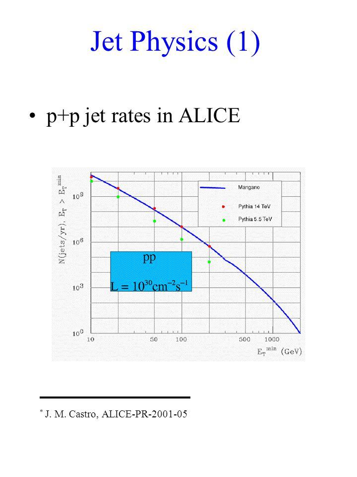 Jet Physics (1) p+p jet rates in ALICE * J. M. Castro, ALICE-PR-2001-05