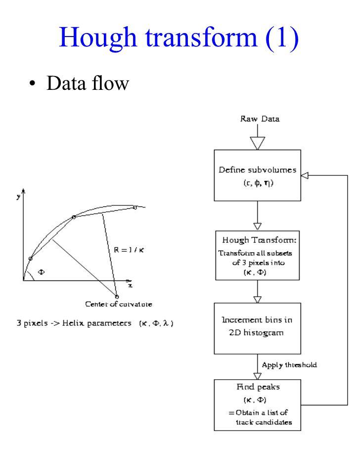 Hough transform (1) Data flow