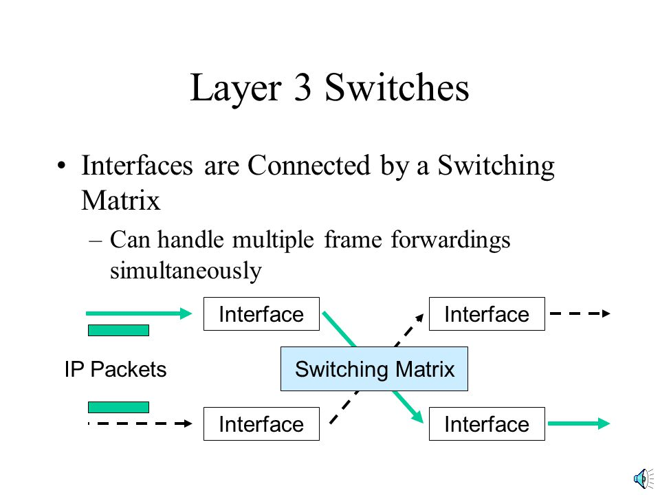 Layer 3 Switches Interfaces are Connected by a Switching Matrix –Can handle multiple frame forwardings simultaneously Interface Switching Matrix IP Packets