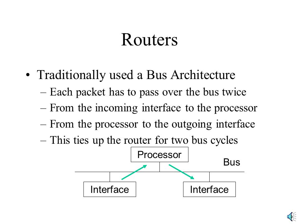 Routers Traditionally used a Bus Architecture –Each packet has to pass over the bus twice –From the incoming interface to the processor –From the processor to the outgoing interface –This ties up the router for two bus cycles Processor Interface Bus