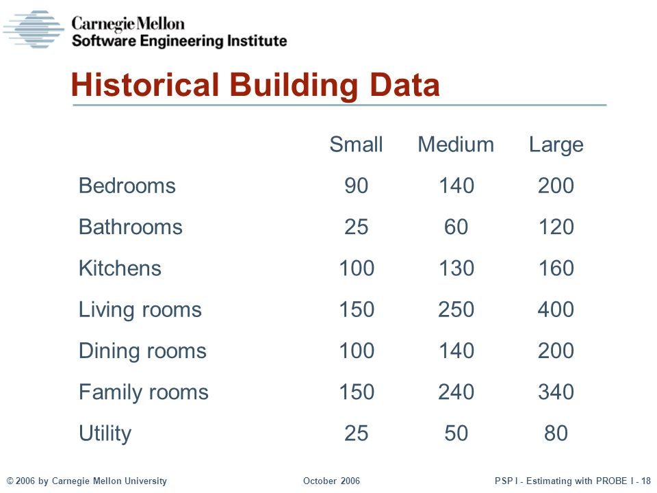 © 2006 by Carnegie Mellon University October 2006 PSP I - Estimating with PROBE I - 18 Historical Building Data SmallMediumLarge Bedrooms90140200 Bathrooms2560120 Kitchens100130160 Living rooms150250400 Dining rooms100140200 Family rooms150240340 Utility255080