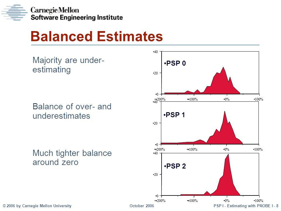 © 2006 by Carnegie Mellon University October 2006 PSP I - Estimating with PROBE I - 8 Balanced Estimates Majority are under- estimating Balance of over- and underestimates Much tighter balance around zero PSP 0 PSP 1 PSP 2 100%0%-100%-200%100%0%-100%-200% 0 20 40 0 20 40 100%0%-100%-200%100%0%-100%-200% 0 20 40 0 20 40 100%0%-100%-200%100%0%-100%-200% 0 20 40 0 20 40