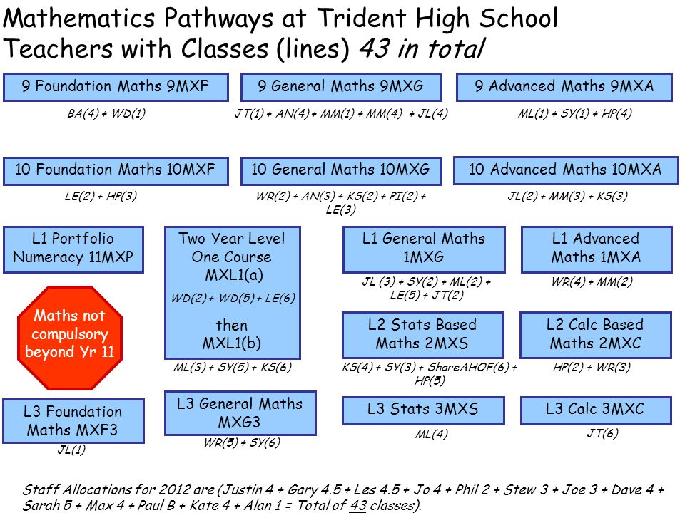 Mathematics Pathways at Trident High School Teachers with Classes (lines) 43 in total 9 Advanced Maths 9MXA9 Foundation Maths 9MXF9 General Maths 9MXG 10 Advanced Maths 10MXA 10 Foundation Maths 10MXF10 General Maths 10MXG L1 Portfolio Numeracy 11MXP L3 General Maths MXG3 Two Year Level One Course MXL1(a) then MXL1(b) L1 General Maths 1MXG L1 Advanced Maths 1MXA L2 Stats Based Maths 2MXS L2 Calc Based Maths 2MXC L3 Stats 3MXSL3 Calc 3MXC Maths not compulsory beyond Yr 11 WD(2) + WD(5) + LE(6) JL (3) + SY(2) + ML(2) + LE(5) + JT(2) WR(4) + MM(2) LE(2) + HP(3)WR(2) + AN(3) + KS(2) + PI(2) + LE(3) JL(2) + MM(3) + KS(3) BA(4) + WD(1)JT(1) + AN(4) + MM(1) + MM(4) + JL(4)ML(1) + SY(1) + HP(4) ML(3) + SY(5) + KS(6)KS(4) + SY(3) + ShareAHOF(6) + HP(5) HP(2) + WR(3) WR(5) + SY(6) ML(4) JT(6) Staff Allocations for 2012 are (Justin 4 + Gary 4.5 + Les 4.5 + Jo 4 + Phil 2 + Stew 3 + Joe 3 + Dave 4 + Sarah 5 + Max 4 + Paul B + Kate 4 + Alan 1 = Total of 43 classes).