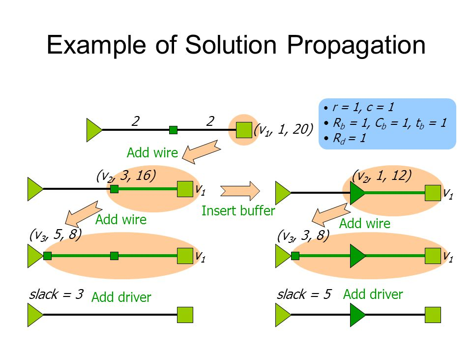 Example of Solution Propagation (v 1, 1, 20) 22 v1v1 v1v1 (v 2, 3, 16) r = 1, c = 1 R b = 1, C b = 1, t b = 1 R d = 1 (v 2, 1, 12) v1v1 (v 3, 5, 8) v1v1 (v 3, 3, 8) slack = 5slack = 3 Add wire Insert buffer Add wire Add driver